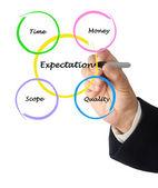 Presentation of expectation diagram — Stock Photo