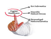 Digital Healthcare — Stock Photo