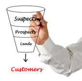 Funnel to customers — Stock Photo