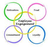 Compromisso de empregado — Fotografia Stock