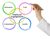 Employee Engagement — Foto de Stock