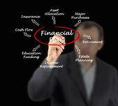 Financial Plan — Stock Photo