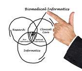 Biomedizinische informatik — Stockfoto