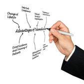 Advantages of telemedicine — Stock Photo