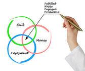 Diagram of employment fulfillment — Stock Photo