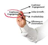 Employee Engagement — Stok fotoğraf