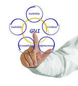 Diagram of GUI — Stock Photo