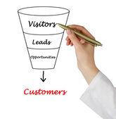 Funnel to customers — Stok fotoğraf