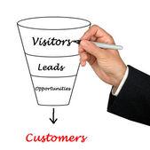Funnel to customers — ストック写真
