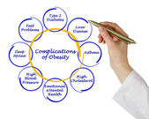 Complications of Obesity — Stock Photo