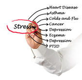Stress consequences — Stock Photo
