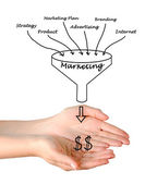 Marketing funnel — Stock Photo