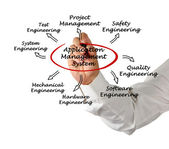 Application Management System — Stock Photo