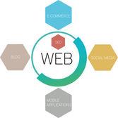 The web — Stock Vector