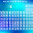 Periodic Table of the Elements — Stockvektor  #22240289
