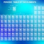 elementlerin periyodik tablosu — Stok Vektör