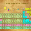 Stockvector : Periodic Table of the Elements with atomic number, symbol and weight