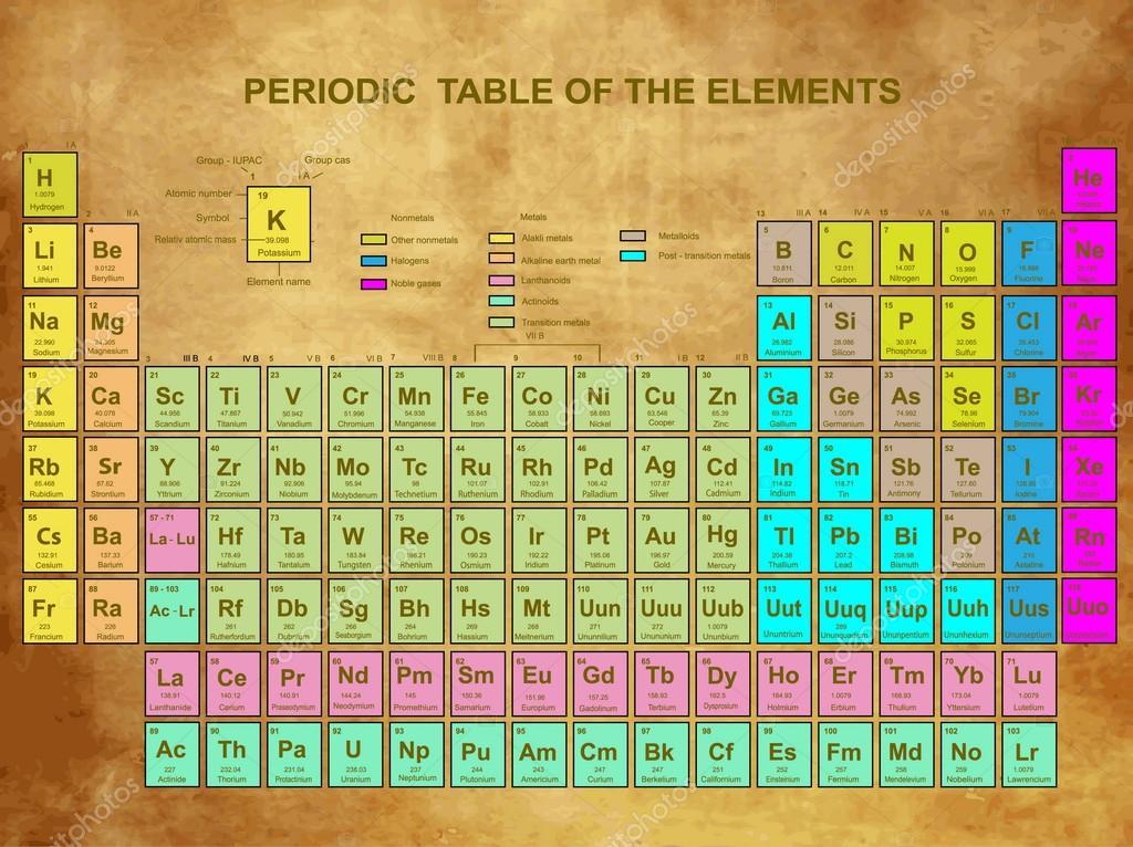 Periodiek systeem van de elementen met een atoomnummer - Periodic table of html elements ...
