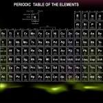 Atom numarası, sembol ve ağırlık ile elementlerin periyodik tablosu — Stok Vektör