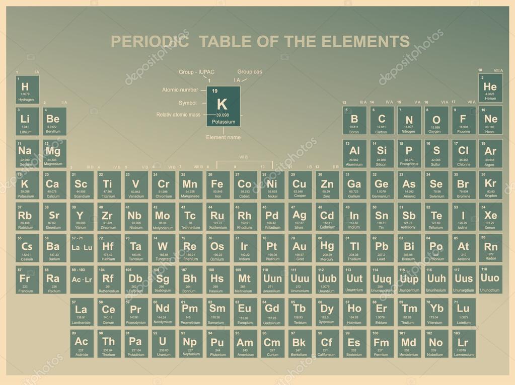 Tableau p riodique des l ments par num ro atomique for M tableau periodique