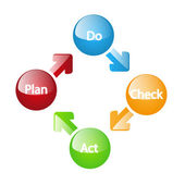 Plan do check act glossy model — Stock Vector