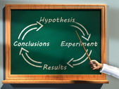 Scientific method — Stock Photo