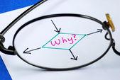 Le mot pourquoi concepts de découvrir la raison et de la recherche — Photo
