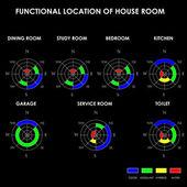 Localização funcional do quarto da casa, feng shui, vetor — Vetor de Stock
