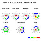 Functional location of house room, Feng Shui, vector — Stock Vector