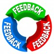 Feedback Cycle of Input Opinions Reviews Comments - Stock Photo
