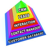 CRM Pyramid Customer Relationship Management Steps — Stock Photo