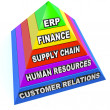 ERP Enterprise Resource Planning Pyramid Steps Elements — Stock Photo
