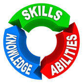 Skills Knowledge Ability Criteria Job Candidate Interview — 图库照片