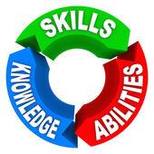 Criterios de capacidad de conocimiento de habilidades de trabajo entrevista candidato — Foto de Stock