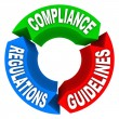 Compliance Rules Regulations Guidelines Arrow Signs Diagram — Stock Photo #26152365