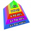 Top 1 Percent Pyramid Levels Upper Class Dominant Minority — Stock Photo