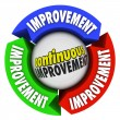 Continuous Improvement Three Arrow Circle Constant Growth — Stockfoto
