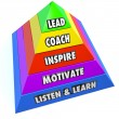 Leadership Responsibilities Lead Coach Inspire Motivate — Stock Photo #31285583
