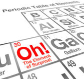 The Element of Surprise Periodic Table of Elements — Stock Photo