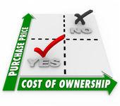 Purchase Price Vs Cost of Ownership Matrix Comparison — Stock Photo