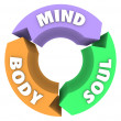 Mind Body Soul Arrows Circle Cycle Wellness Health — Stock Photo