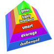 Genius Intelligence Level Pyramid Steps — Stock Photo