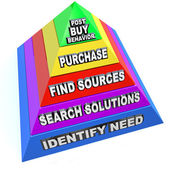 Buying Process Procedure Steps Purchasing Workflow Pyramid — Stock Photo