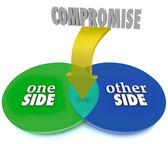 Compromise Venn Diagram Negotiate Settlement — Stock Photo