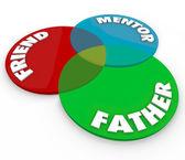 Father Friend Mentor Venn Diagram Parenting Dad Relationship Rol — Stock Photo