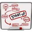 Start Up Company Diagram Advice Steps — Stock Photo