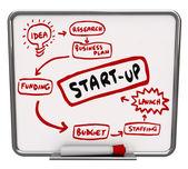 Start Up Company Diagram Advice Steps — Stockfoto