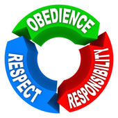Obedience Respect Responsibility Words — Stock Photo
