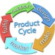 Business 5 product design Cycle Arrows — Stock Photo