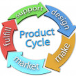 Business 5 product design Cycle Arrows - Stock Photo